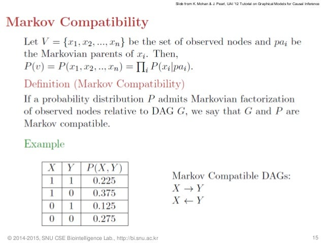 Gibbs sampling how to sample from the conditional probability.