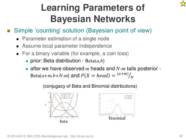 Dating for bayesians