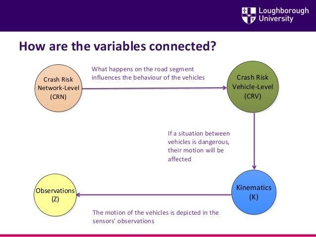 How are the variables connected? Observations (Z) Kinematics (K) Crash Risk Vehicle-Level (CRV) Crash Risk Network-Level (...