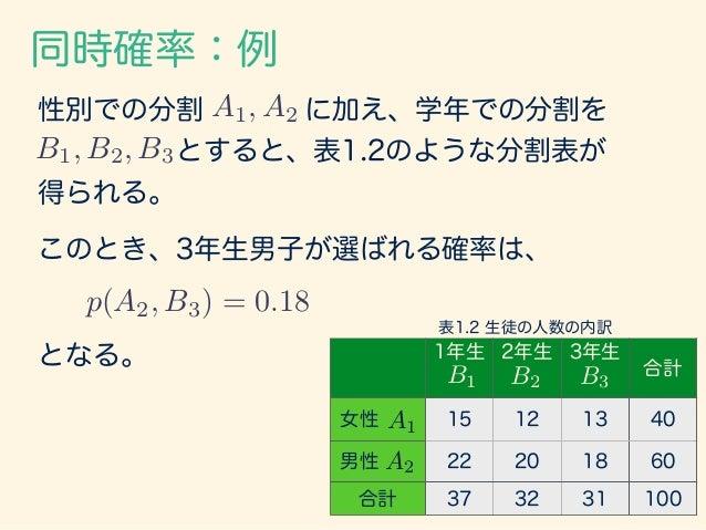 同時確率:例 1年生 2年生 3年生 合計 女性 C1: 7 C2: 8 C1: 5 C2: 7 C1: 6 C2: 7 40 男性 C1: 10 C2: 12 C1: 11 C2: 9 C1: 10 C2: 8 60 合計 37 32 31 ...