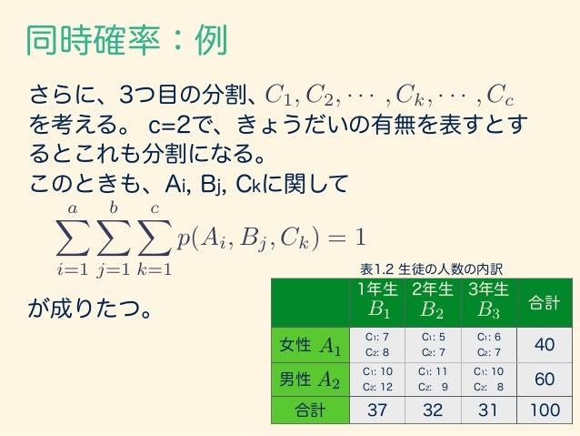 周辺確率 1年生 2年生 3年生 合計 女性 15 12 13 40 男性 22 20 18 60 合計 37 32 31 100 B1 B2 B3 A2 A1 aX i=1 p(Ai, Bj) = p(Bj) bX j=1 p(Ai, Bj)...