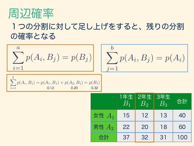 周辺確率 aX i=1 p(Ai, Bj, Ck) = p(Bj, Ck) aX i=1 bX j=1 p(Ai, Bj, Ck) = p(Ck) 3つ目の分割Ckに関して考えると、下記のような公 式が導かれる。 1年生 2年生 3年生 合計 ...