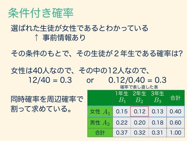 条件付き確率 一般にAiが観察されたという条件の下で、Bjが観察 される確率は、 1年生 2年生 3年生 合計 女性 0.15 0.12 0.13 0.40 男性 0.22 0.20 0.18 0.60 合計 0.37 0.32 0.31 1....