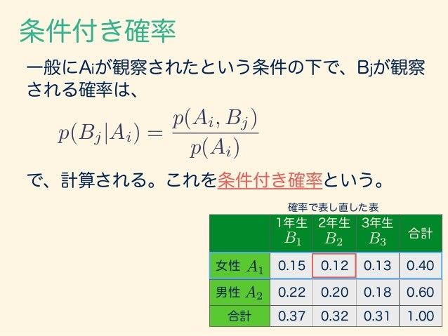 条件付き確率 分割Ckも含めて考えると、 p(Bj, Ck|Ai) = p(Ai, Bj, Ck) p(Ai) や、 p(Ck|Ai, Bj) = p(Ai, Bj, Ck) p(Ai, bj) などが導かれる。
