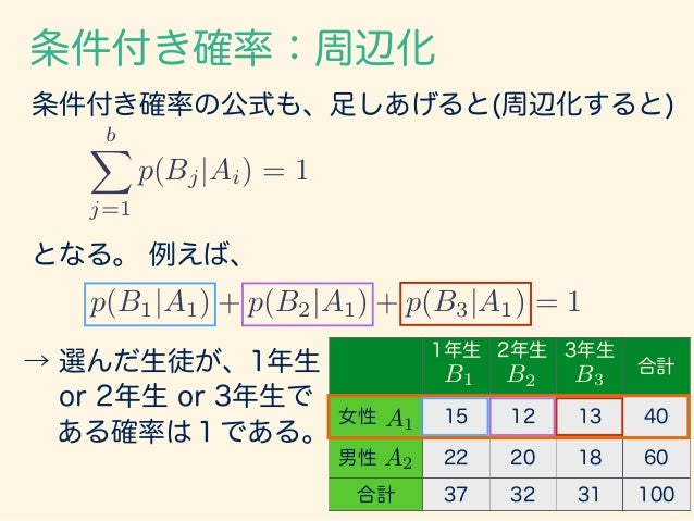 条件付き確率:周辺化 その他、 cX k=1 p(Bj, Ck|Ai) = p(Bj|Ai) cX k=1 p(Ck|Ai, Bj) = 1 も、成り立つ。 1年生 2年生 3年生 合計 女性 C1: 7 C2: 8 C1: 5 C2: 7 C...