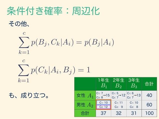 乗法定理 条件付き確率の式、 p(Bj|Ai) = p(Ai, Bj) p(Ai) の右辺の分母を移行すると、 p(Ai, Bj) = p(Bj|Ai)p(Ai) が成り立つ。これを乗法定理という。 Aiが起きたAiが起きたという条件で Bjが...