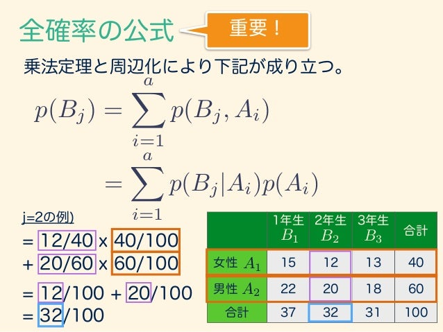 1.3 ベイズの定理