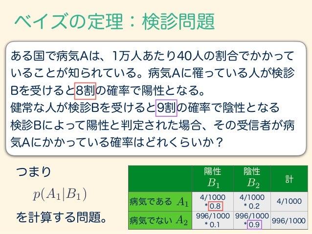 ベイズの定理:検診問題 p(A1|B1) = p(B1|A1)p(A1) p(B1|A1)p(A1) + p(B1|A2)p(A2) 陽性 陰性 計 病気である 4/1000 * 0.8 4/1000 * 0.2 4/1000 病気でない 99...