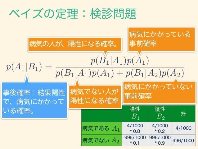 ベイズの定理:検診問題 p(A1|B1) = p(B1|A1)p(A1) p(B1|A1)p(A1) + p(B1|A2)p(A2) ベイズの定理で表すと、 陽性 陰性 計 病気である 4/1000 * 0.8 4/1000 * 0.2 4/1...