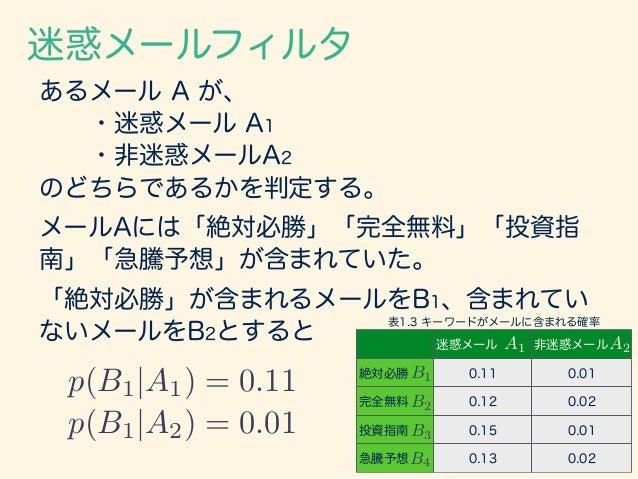 迷惑メールフィルタ また、ある地域で交わされている メールのうち6割が迷惑メールであると分かっている。 つまり、 p(A1) = 0.6 このとき、「絶対必勝」が含まれるメールが迷惑メー ルである確率は、 p(A1|B1) = p(B1|A1)...