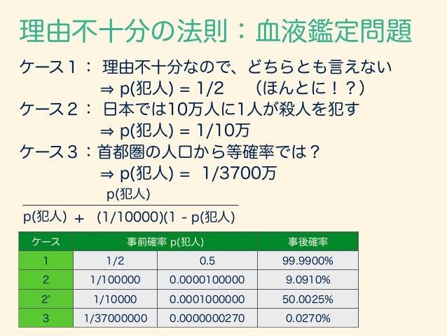 ケース 事前確率 p(犯人) 事後確率 1 1/2 0.5 99.9900% 2 1/100000 0.0000100000 9.0910% 2 1/10000 0.0001000000 50.0025% 3 1/37000000 0.0000...