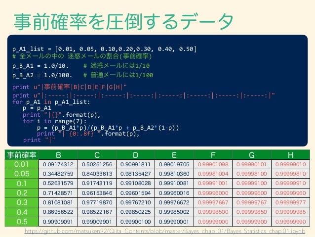 p_A1_list  =  [0.01,  0.05,  0.10,0.20,0.30,  0.40,  0.50]           #  全メールの中の  迷惑メールの割合(事前確率)...