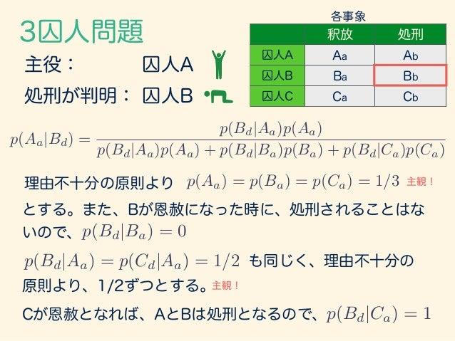 3囚人問題 p(Aa|Bd) = p(Bd|Aa)p(Aa) p(Bd|Aa)p(Aa) + p(Bd|Ba)p(Ba) + p(Bd|Ca)p(Ca) p(Aa) = p(Ba) = p(Ca) = 1/3 p(Bd|Ba) = 0 p(Bd...
