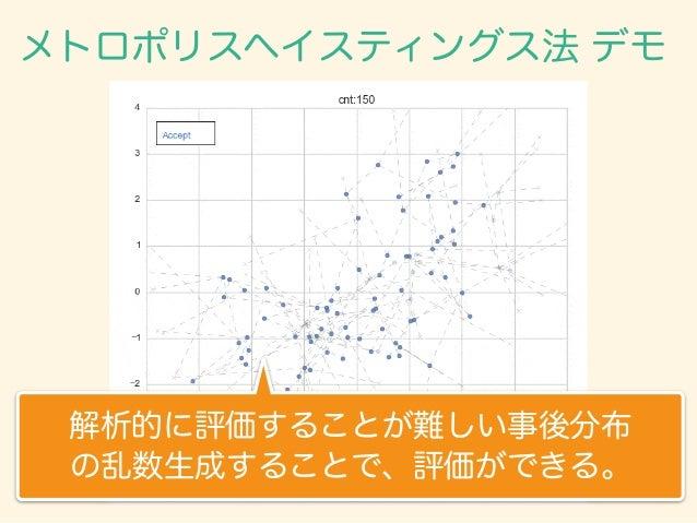 メトロポリスヘイスティングス法 デモ 解析的に評価することが難しい事後分布 の乱数生成することで、評価ができる。