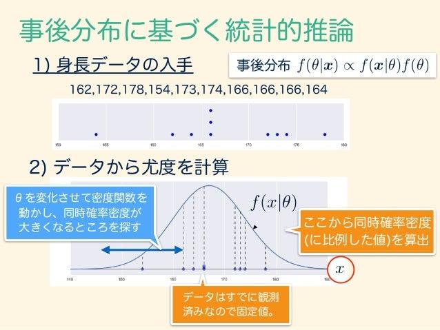 162,172,178,154,173,174,166,166,166,164 事後分布に基づく統計的推論 1) 身長データの入手 2) データから尤度を計算 ここから同時確率密度 (に比例した値)を算出 x f(x|✓) f(✓|x) / f...