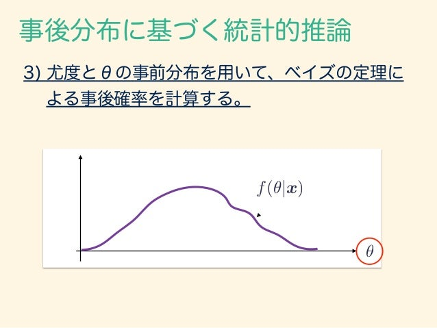 3) 尤度とθの事前分布を用いて、ベイズの定理に  よる事後確率を計算する。 事後分布に基づく統計的推論 ✓ f(✓|x)