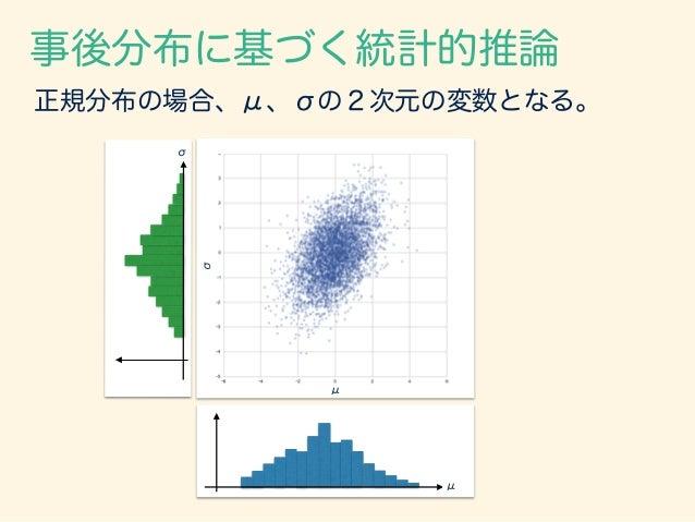 事後分布に基づく統計的推論 正規分布の場合、μ、σの2次元の変数となる。 μ σ μ σ