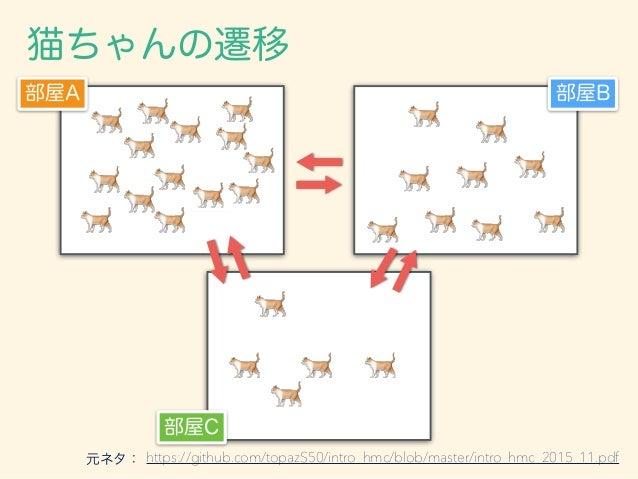 猫ちゃんの遷移 https://github.com/topazS50/intro_hmc/blob/master/intro_hmc_2015_11.pdf 部屋A 部屋B 部屋C 元ネタ: