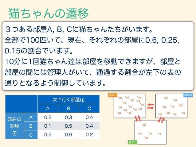 3つある部屋A, B, Cに猫ちゃんたちがいます。 全部で100匹いて、現在、それぞれの部屋に0.6, 0.25, 0.15の割合でいます。 10分に1回猫ちゃん達は部屋を移動できますが、部屋と 部屋の間には管理人がいて、通過する割合が左下の表...