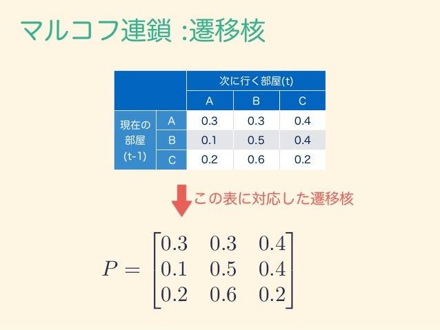 マルコフ連鎖 :遷移核 P = 2 4 0.3 0.3 0.4 0.1 0.5 0.4 0.2 0.6 0.2 3 5 この表に対応した遷移核 次に行く部屋(t) A B C 現在の 部屋 (t-1) A 0.3 0.3 0.4 B 0.1 0...
