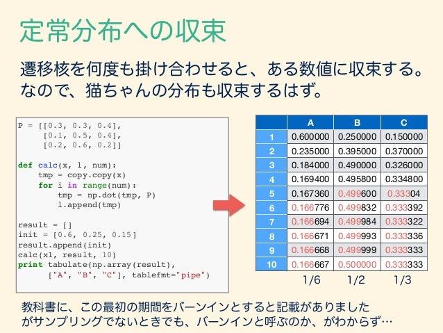 遷移核を何度も掛け合わせると、ある数値に収束する。 なので、猫ちゃんの分布も収束するはず。 A B C 1 0.600000 0.250000 0.150000 2 0.235000 0.395000 0.370000 3 0.184000 0...