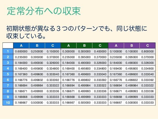 初期状態が異なる3つのパターンでも、同じ状態に 収束している。 A B C A B C A B C 1 0.600000 0.250000 0.150000 0.300000 0.300000 0.400000 0.100000 0.10000...