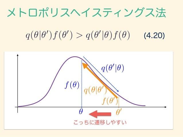 (4.20)q(✓|✓0 )f(✓0 ) > q(✓0 |✓)f(✓) メトロポリスヘイスティングス法 f(✓) ✓ f(✓0 ) ✓0 q(✓0 |✓) q(✓|✓0 ) こっちに遷移しやすい