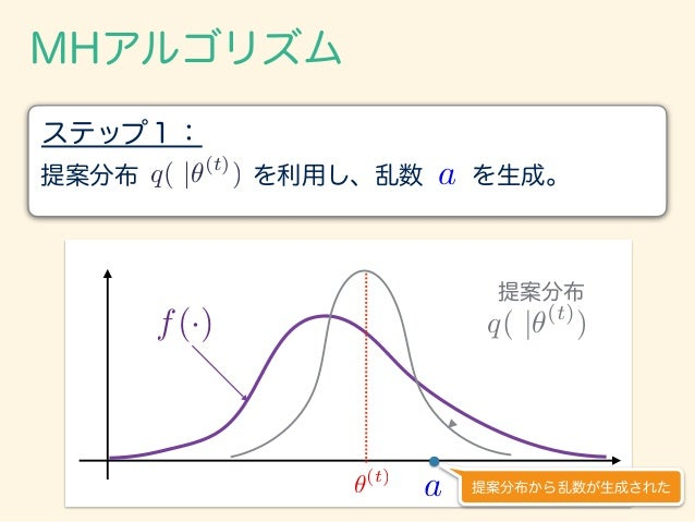 MHアルゴリズム 提案分布 を利用し、乱数 を生成。 ステップ1: q( |✓(t) ) a f(·) q( |✓(t) ) ✓(t) a 提案分布 提案分布から乱数が生成された