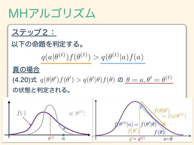 f(✓) ✓ f(✓0 |✓) f(✓|✓0 ) f(✓0 ) ✓0 MHアルゴリズム 以下の命題を判定する。 ステップ2: q(a|✓(t) )f(✓(t) ) > q(✓(t) |a)f(a) 真の場合 (4.20)式 の の状態と判定され...