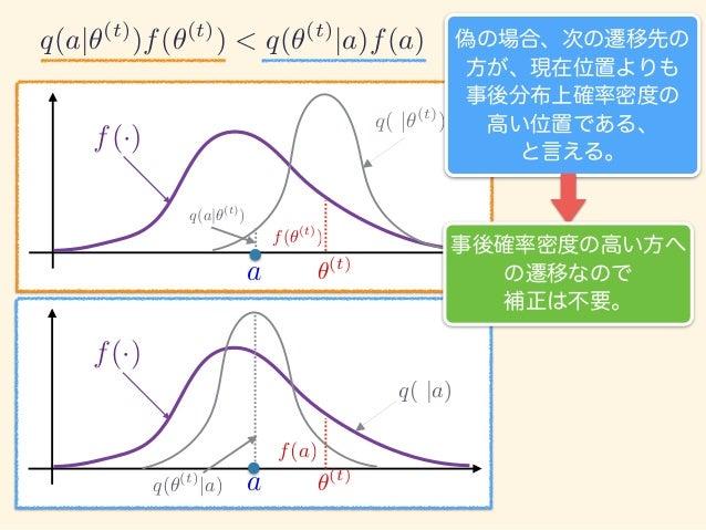 f(·) ✓(t) a f(·) q( |✓(t) ) ✓(t) a q(a|✓(t) ) f(✓(t) ) q(✓(t) |a) f(a) q( |a) 偽の場合、次の遷移先の 方が、現在位置よりも 事後分布上確率密度の 高い位置である、 と...
