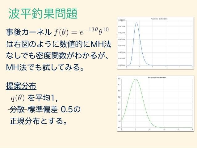 を平均1, 分散 標準偏差 0.5の 正規分布とする。 波平釣果問題 事後カーネル は右図のように数値的にMH法 なしでも密度関数がわかるが、 MH法でも試してみる。 提案分布 q(✓) f(✓) = e 13✓ ✓10