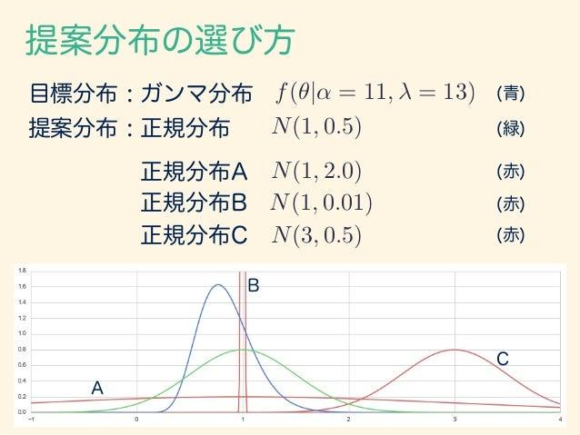 提案分布の選び方 目標分布 : ガンマ分布 f(✓|↵ = 11, = 13) 提案分布 : 正規分布 (青) N(1, 0.5) (緑) 正規分布A 正規分布B 正規分布C N(1, 2.0) (赤) N(1, 0.01) N(3, 0.5)...