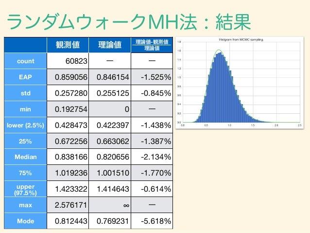 ランダムウォークMH法 : 結果 観測値 理論値 理論値-観測値 理論値 count 60823 ー ー EAP 0.859056 0.846154 -1.525% std 0.257280 0.255125 -0.845% min 0.192...