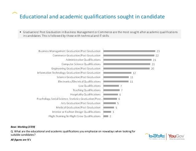 The Bayt Com Middle East Job Index Survey February 2014