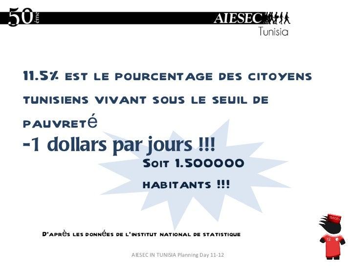 AIESEC IN TUNISIA Planning Day 11-12 11.5% est le pourcentage des citoyens tunisiens vivant sous le seuil de pauvreté  -1 ...