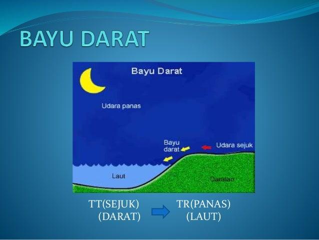 Tnti Tnti Memahami Kejadian Bayu Laut Dan Bayu Darat