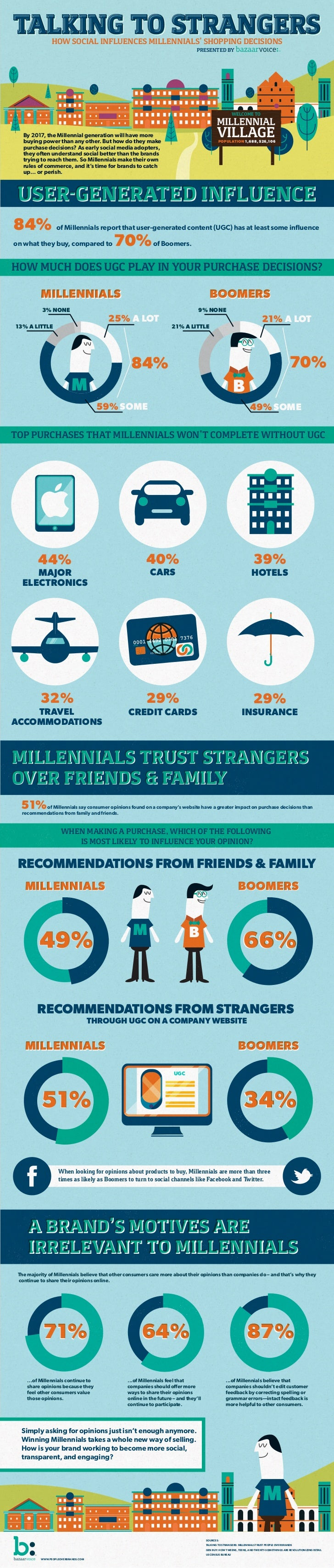 TALKING TO STRANGERS                HOW SOCIAL INFLUENCES MILLENNIALS' SHOPPING DECISIONS                                 ...
