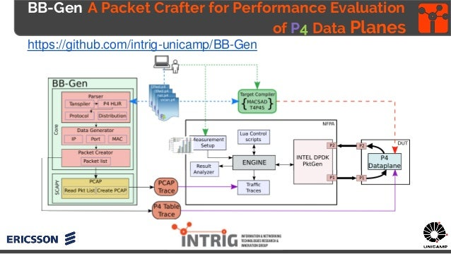 BB-Gen A Packet Crafter for Performance Evaluation of P4 Data Planes https://github.com/intrig-unicamp/BB-Gen