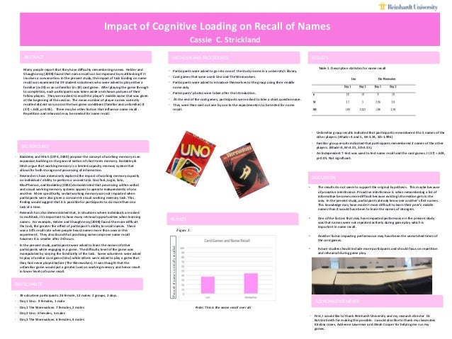 Impact of Cognitive Loading on Recall of Names Cassie C. Strickland ABSTRACT Many people report that they have difficulty ...