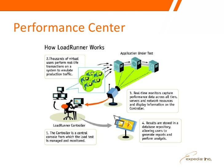 Leveraging Hp Performance Center