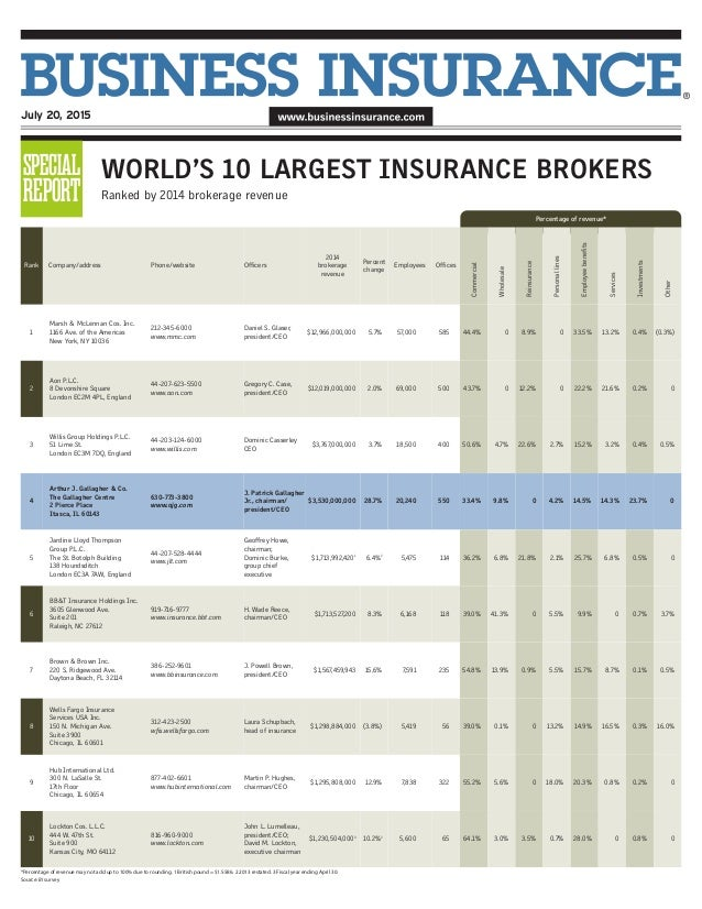 2015 worlds largest insurance brokers and AJG profile
