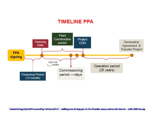 Government Guarantee Agreement Ga For Power Plant Ipp