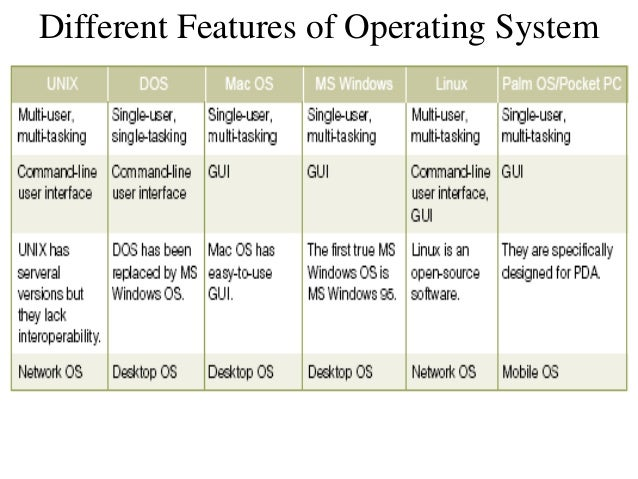 an introduction to the review of operating systems dos and windows 95 This chapter excerpt from modern operating systems  the ms-dos file system  was introduced and the version of ms-dos underlying windows 95 was.