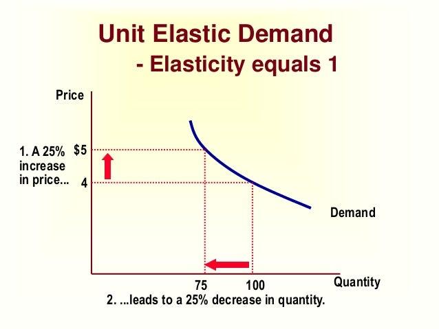 Bba 1 Be 1 U 2 3 Elasticity
