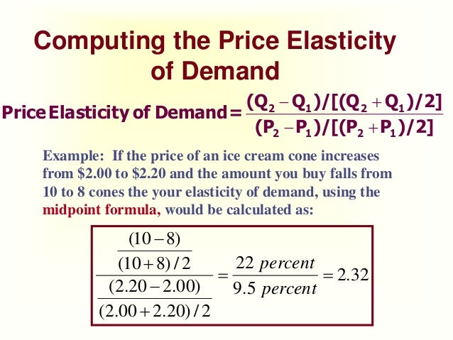 House Prices For Uk How Is Price Elasticity Of Demand Calculated