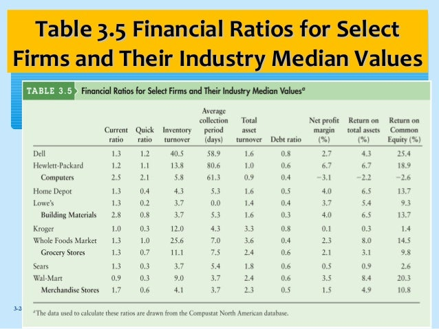 riordans manufacturing financial ratios Financial ratios are relationships determined from a company's financial information and used and business analysts to assess a company's financial status ratios are calculated by dividing one number by another, total sales divided it can be an indication of manufacturing.