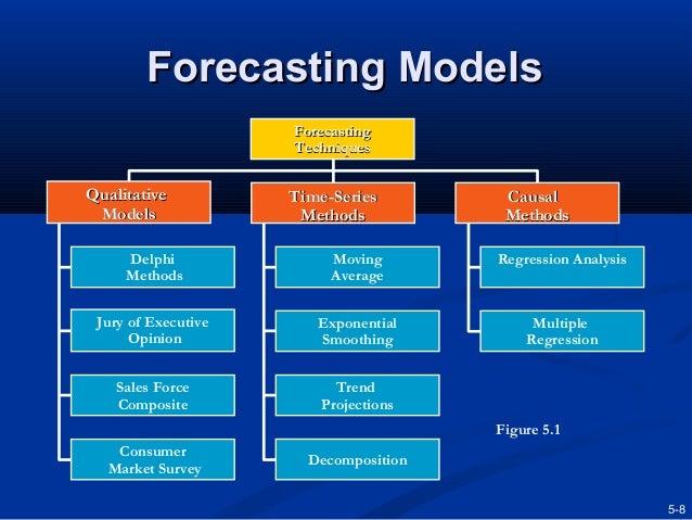 Business forecasting: Understanding the basics