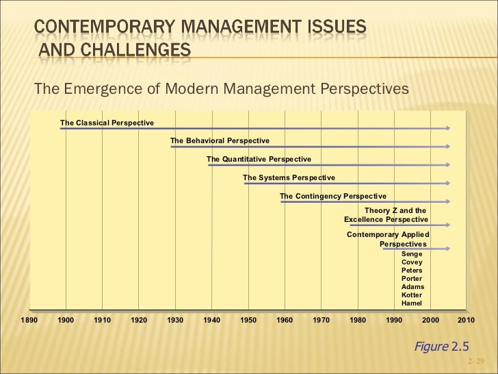 behavioral management historical perspective A brief historical perspective organizational behavior may be traced back thousands of years, as noted in sterba's analysis of the ancient mesopotamian temple corporations however, we will focus on the modern history of organizational behavior, which dates to the late 1800s.