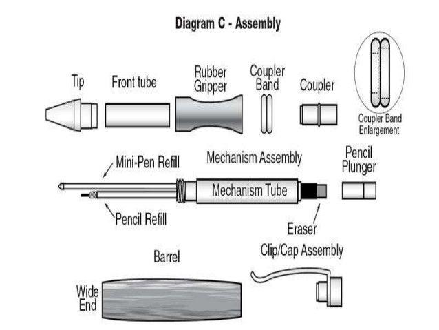 ball gel pen manufacturing rh slideshare net Fountain Pen Diagram Ballpoint Pen Blueprint