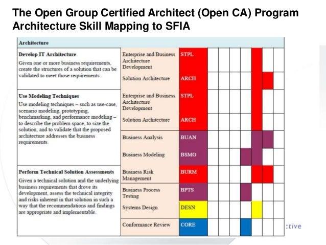 Using sfia as a basis for defining enterprise architecture for Enterprise architect skills